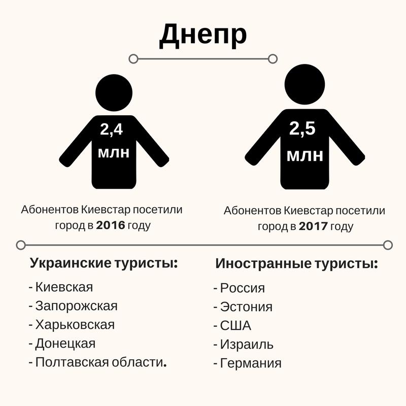 Полезные данные: Зачем операторы считают туристов в Украине | Kyivstar Business Hub изображение №3
