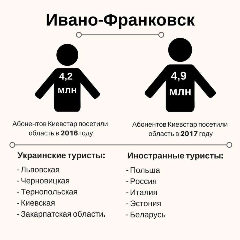 Полезные данные: Зачем операторы считают туристов в Украине | Kyivstar Business Hub изображение №4