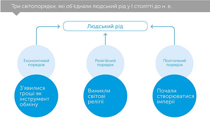 Людина розумна. Коротка історія людства, автор Ной Юваль Харарі | Kyivstar Business Hub, зображення №3