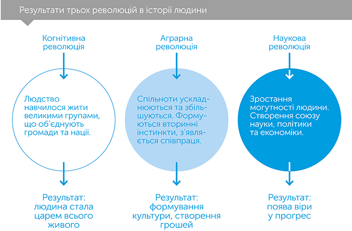 Людина розумна. Коротка історія людства, автор Ной Юваль Харарі | Kyivstar Business Hub, зображення №4