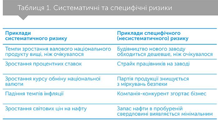 Справжня вартість капіталу. Практичний посібник з прийняття фінансових рішень, автор Тім Огієр | Kyivstar Business Hub, зображення №3