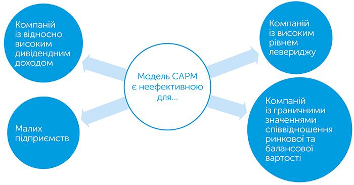 Справжня вартість капіталу. Практичний посібник з прийняття фінансових рішень, автор Тім Огієр | Kyivstar Business Hub, зображення №7