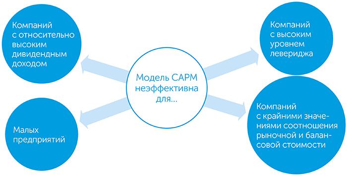Настоящая стоимость капитала. Практическое руководство по принятию финансовых решений, автор Тим Огиер | Kyivstar Business Hub, изображение №7