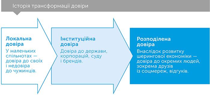 Кому можна довіряти? Як технології об'єднали нас – і чому вони можуть нас роз'єднати?, автор Рейчел Ботсман | Kyivstar Business Hub, зображення №3