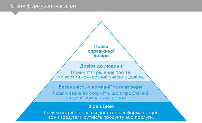 Кому можна довіряти? Як технології об'єднали нас – і чому вони можуть нас роз'єднати?, автор Рейчел Ботсман | Kyivstar Business Hub, зображення №4