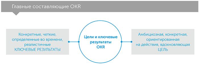 Измеряй важное. Okr. Простая идея для десятикратного роста, автор Джон Доэр | Kyivstar Business Hub, изображение №3