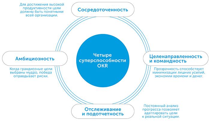 Измеряй важное. Okr. Простая идея для десятикратного роста, автор Джон Доэр | Kyivstar Business Hub, изображение №4