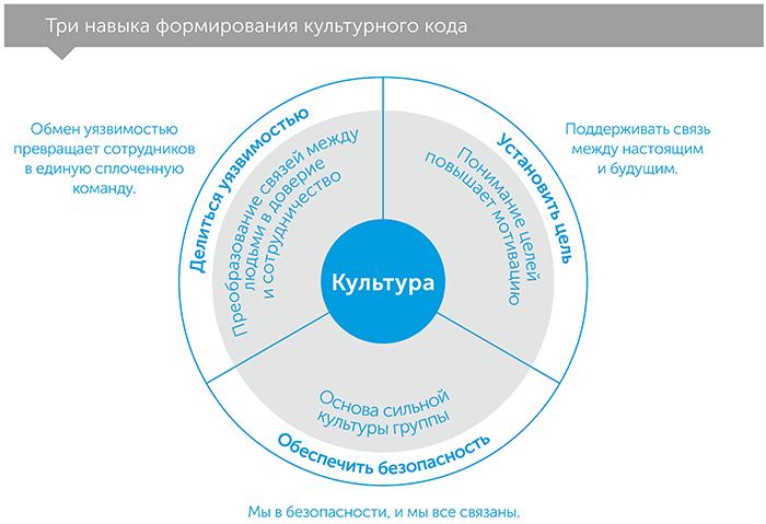 Культурный код. Секреты чрезвычайно успешных групп и организаций, автор Дэниэл Койл | Kyivstar Business Hub, изображение №3