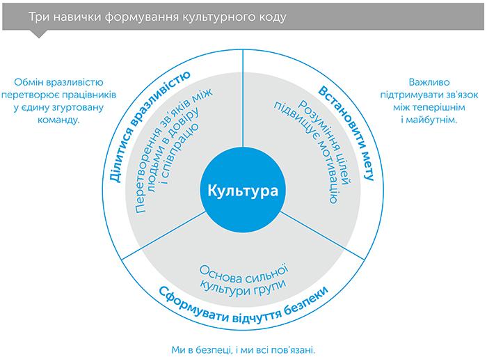 Культурний код. Секрети надзвичайно успішних груп і організацій, автор Деніел Койл | Kyivstar Business Hub, зображення №3