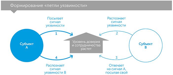 Культурный код. Секреты чрезвычайно успешных групп и организаций, автор Дэниэл Койл | Kyivstar Business Hub, изображение №4