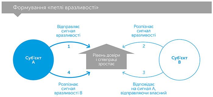 Культурний код. Секрети надзвичайно успішних груп і організацій, автор Деніел Койл | Kyivstar Business Hub, зображення №5