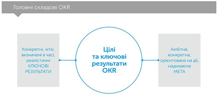 Міряй важливе. Okr. Проста ідея зростання вдесятеро, автор Джон Доер | Kyivstar Business Hub, зображення №3