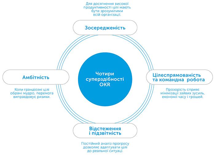 Міряй важливе. Okr. Проста ідея зростання вдесятеро, автор Джон Доер | Kyivstar Business Hub, зображення №4
