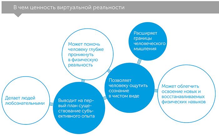 Рассвет нового дня. Встречи с физической и виртуальной реальностью, автор Ланье Джарон | Kyivstar Business Hub, изображение №5