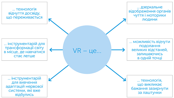 Світанок нового дня. Зустрічі з фізичною та віртуальною реальністю, автор Ланьє Джарон | Kyivstar Business Hub, зображення №3