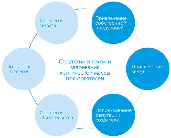 Сводники. Новая экономика многосторонних платформ, author Дэвид Эванс | Kyivstar Business Hub, image №3