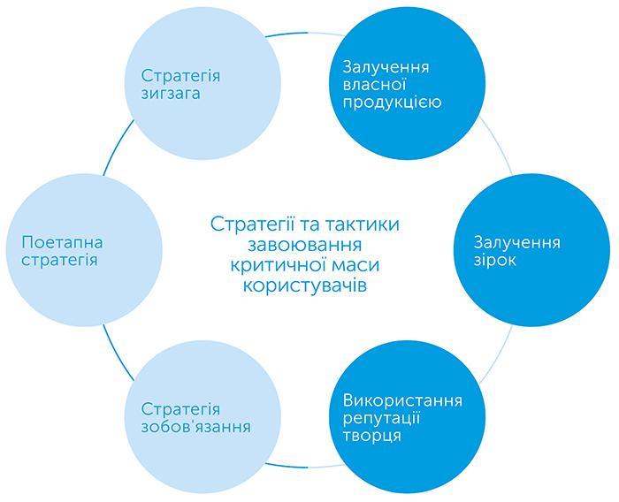 Звідники. Нова економіка багатосторонніх платформ, автор Девід Еванс   Kyivstar Business Hub, зображення №3
