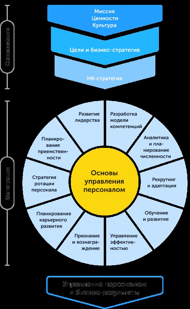 Как построить организацию будущего: новые тенденции в управлении персоналом, автор Ольга Горбановская | Kyivstar Business Hub, изображение №3