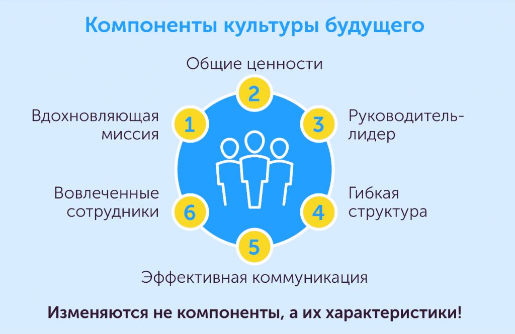 Как построить организацию будущего: новые тенденции в управлении персоналом, автор Ольга Горбановская | Kyivstar Business Hub, изображение №4