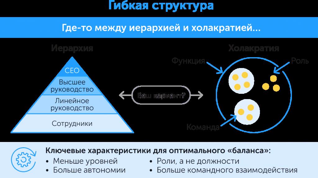Как построить организацию будущего: новые тенденции в управлении персоналом, автор Ольга Горбановская | Kyivstar Business Hub, изображение №6