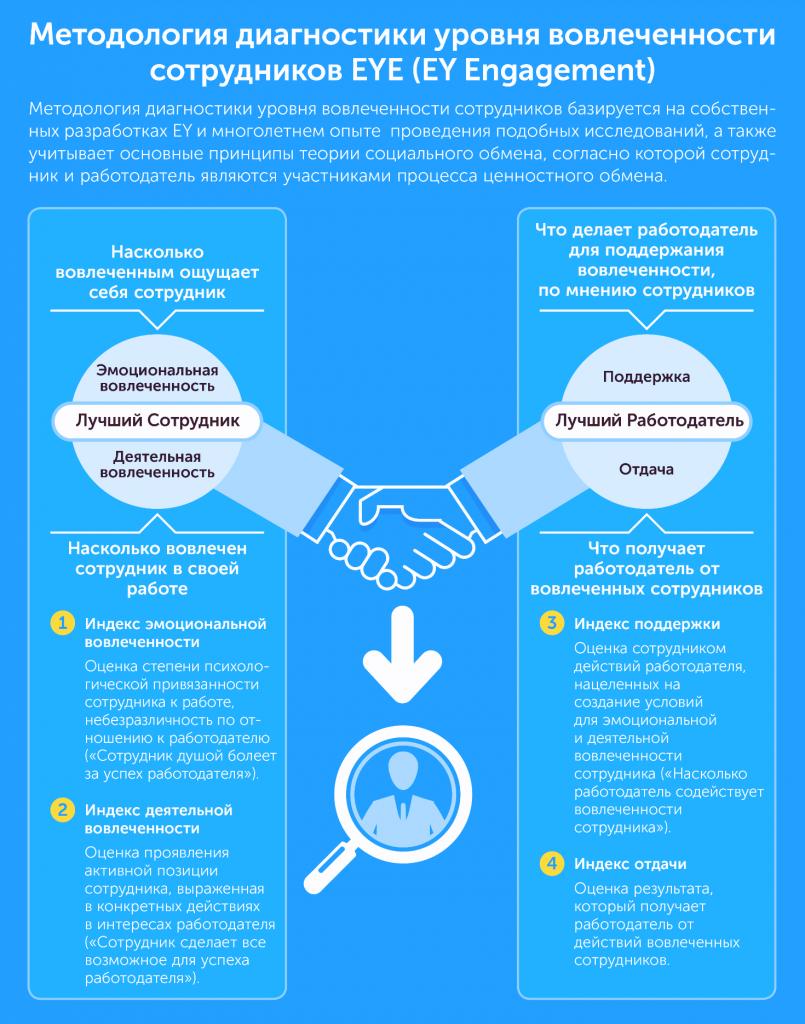Как построить организацию будущего: новые тенденции в управлении персоналом, автор Ольга Горбановская | Kyivstar Business Hub, изображение №7