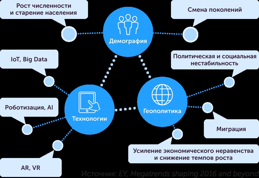 Как построить организацию будущего: новые тенденции в управлении персоналом, автор Ольга Горбановская | Kyivstar Business Hub, изображение №2