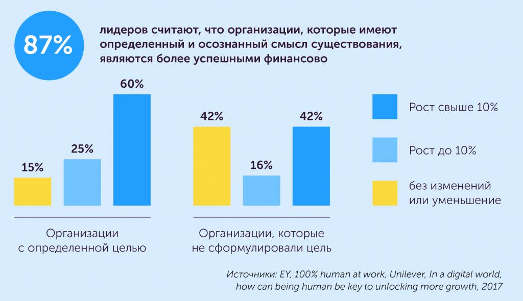 Как построить организацию будущего: новые тенденции в управлении персоналом, автор Ольга Горбановская | Kyivstar Business Hub, изображение №5