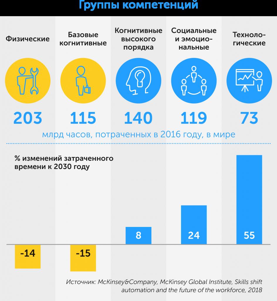 Как построить организацию будущего: новые тенденции в управлении персоналом, автор Ольга Горбановская | Kyivstar Business Hub, изображение №8