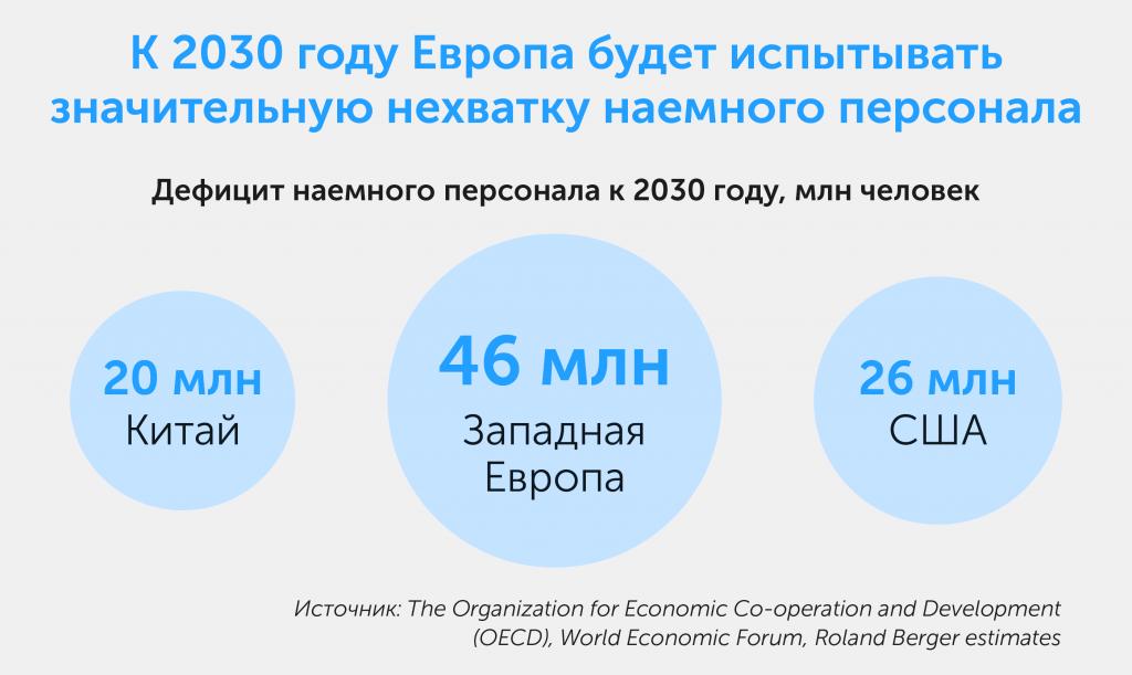 Как построить организацию будущего: новые тенденции в управлении персоналом, автор Ольга Горбановская | Kyivstar Business Hub, изображение №9