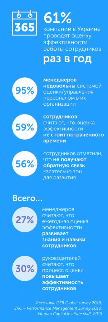 Как построить организацию будущего: новые тенденции в управлении персоналом, автор Ольга Горбановская | Kyivstar Business Hub, изображение №11