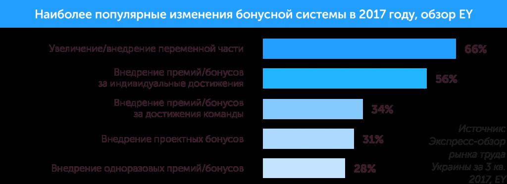 Как построить организацию будущего: новые тенденции в управлении персоналом, автор Ольга Горбановская | Kyivstar Business Hub, изображение №12