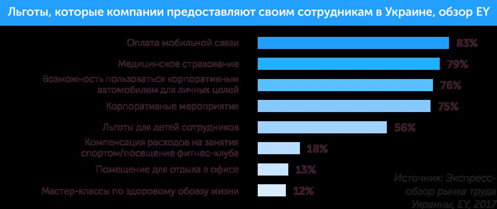 Как построить организацию будущего: новые тенденции в управлении персоналом, автор Ольга Горбановская | Kyivstar Business Hub, изображение №14