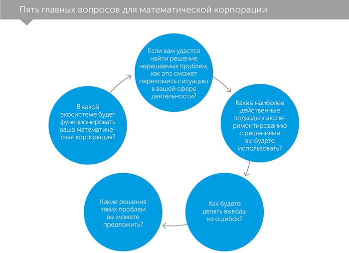 Математическая корпорация. Как машинный интеллект и человеческая изобретательность достигают невозможного, автор Джош Салливан | Kyivstar Business Hub, изображение №5