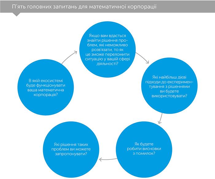 Математична корпорація. Як машинний інтелект і людська винахідливість досягають неможливого, автор Джош Салліван | Kyivstar Business Hub, зображення №5