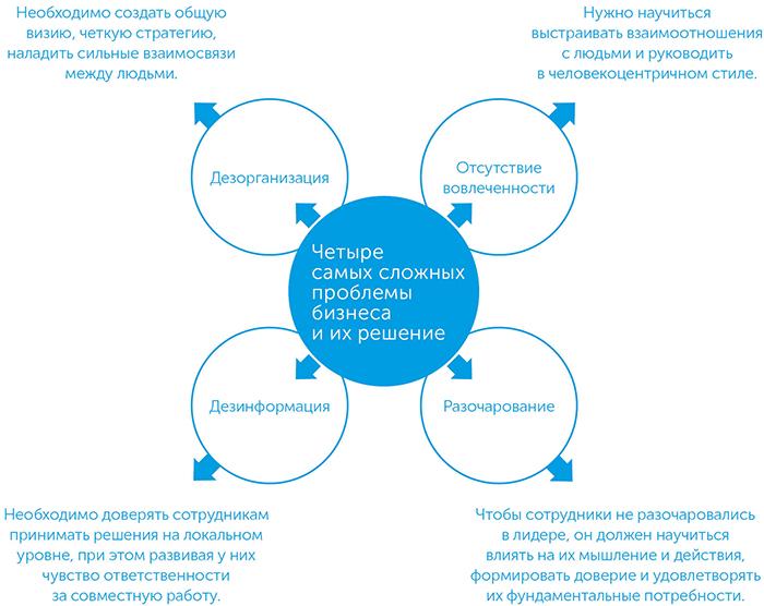 Революция смысла. Сила трансцендентного лидерства, автор Фред Кофман   Kyivstar Business Hub, изображение №3