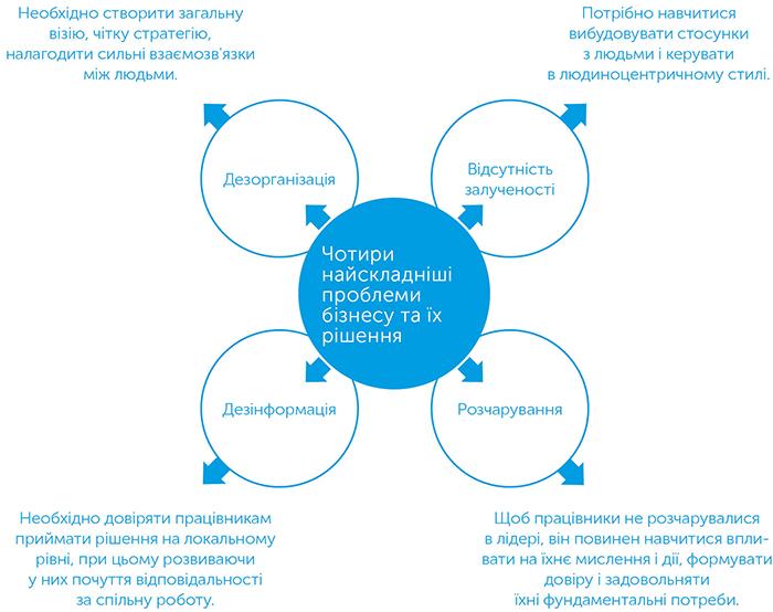 Революція сенсу. Сила трансцендентного лідерства, автор Фред Кофман | Kyivstar Business Hub, зображення №3