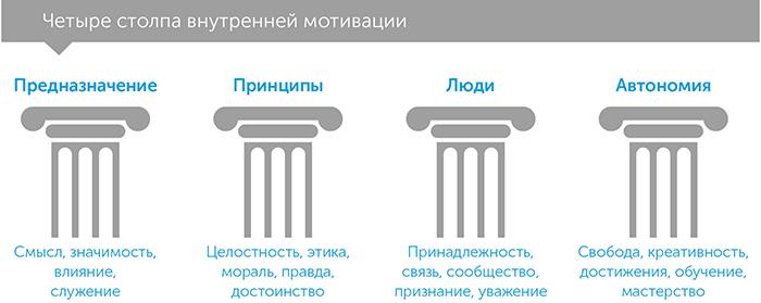 Революция смысла. Сила трансцендентного лидерства, автор Фред Кофман   Kyivstar Business Hub, изображение №5