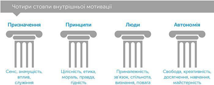 Революція сенсу. Сила трансцендентного лідерства, автор Фред Кофман | Kyivstar Business Hub, зображення №5