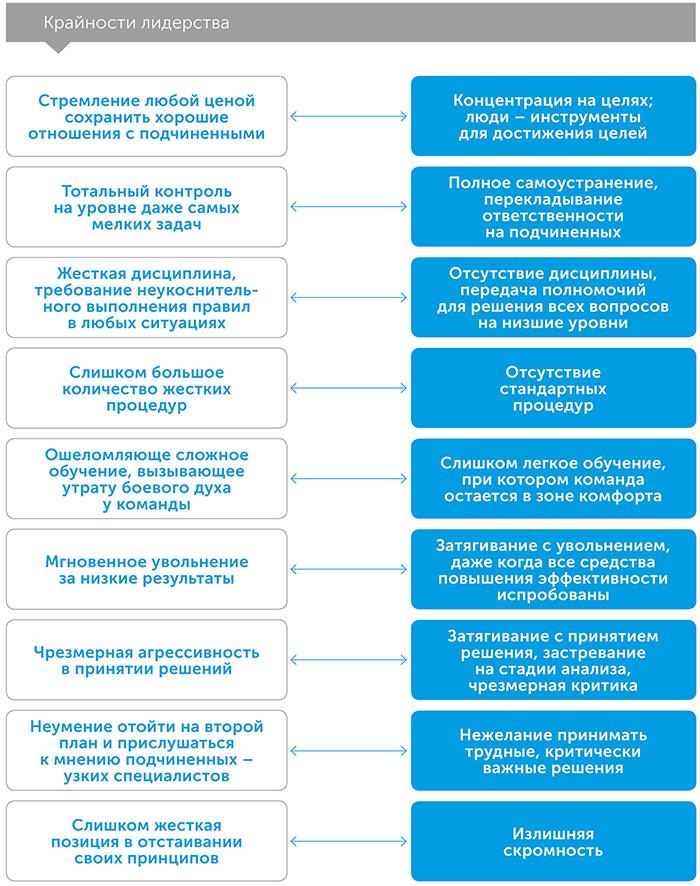 Дихотомия лидерства: как найти баланс и справиться с вызовами, автор Джоко Виллинк | Kyivstar Business Hub, изображение №3