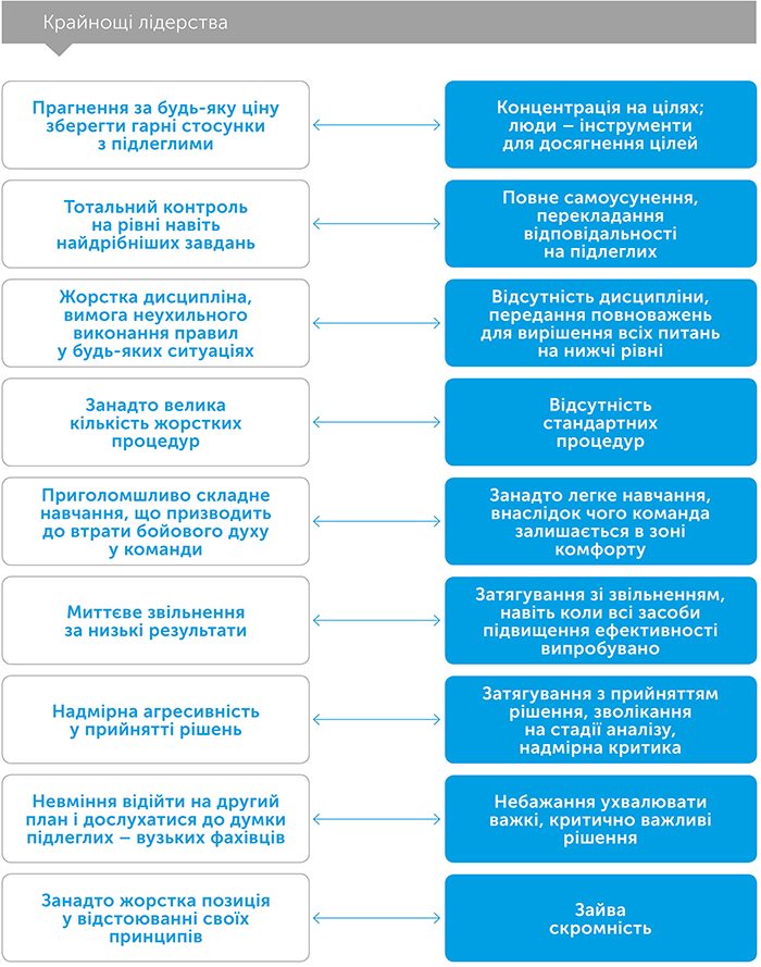 Dichotomy of Leadership ukr 3
