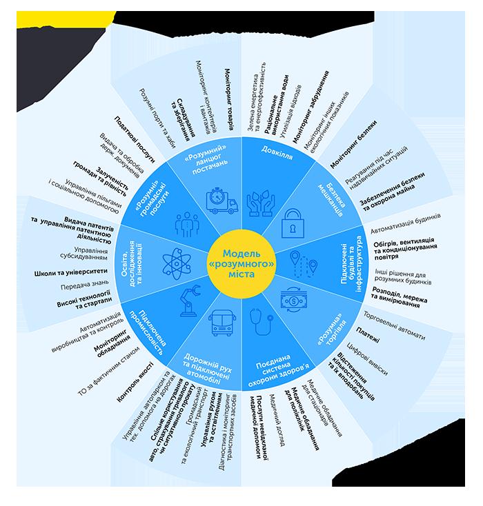 Теорія рішень «розумного» міста та можливості її реалізації на базі єдиної муніципальної платформи, автор Олексій Імас | Kyivstar Business Hub, зображення №16