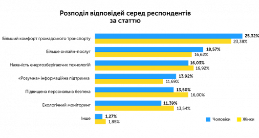 Теорія рішень «розумного» міста та можливості її реалізації на базі єдиної муніципальної платформи, автор Олексій Імас | Kyivstar Business Hub, зображення №33