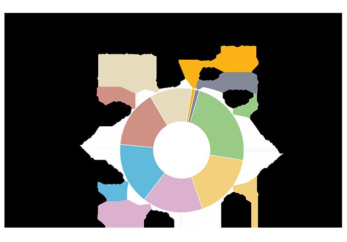 Теорія рішень «розумного» міста та можливості її реалізації на базі єдиної муніципальної платформи, автор Олексій Імас | Kyivstar Business Hub, зображення №28