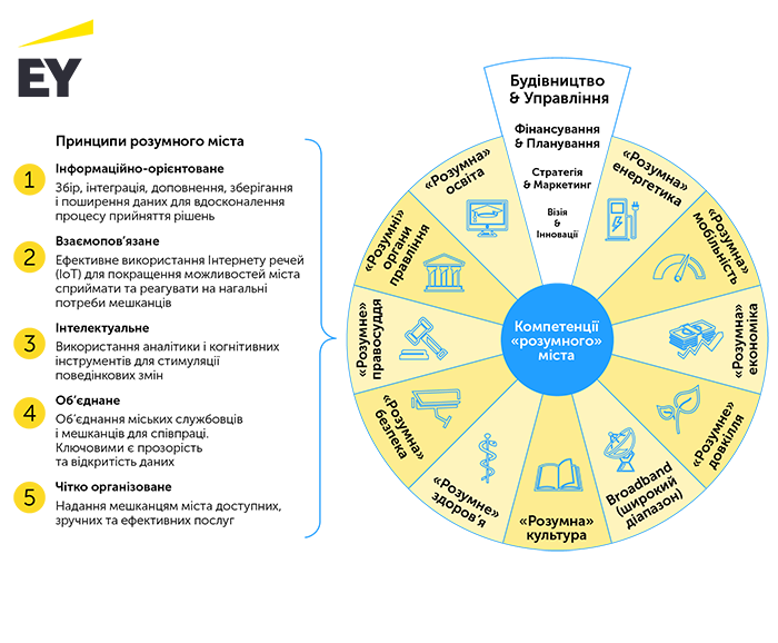 Теорія рішень «розумного» міста та можливості її реалізації на базі єдиної муніципальної платформи, автор Олексій Імас | Kyivstar Business Hub, зображення №8