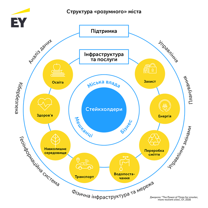 Теорія рішень «розумного» міста та можливості її реалізації на базі єдиної муніципальної платформи-7