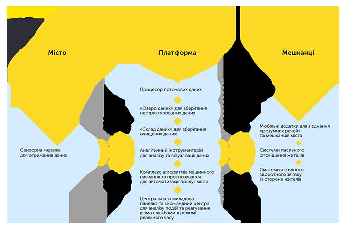 Теорія рішень «розумного» міста та можливості її реалізації на базі єдиної муніципальної платформи-15