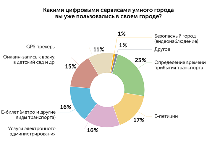 Теория решений «умного» города и возможности ее реализации на базе единой муниципальной платформы, автор Киевстар | Kyivstar Business Hub, изображение №28