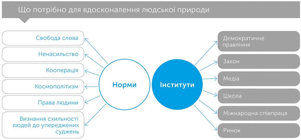 Просвітництво сьогодні: на захист раціональності, науки, гуманізму та прогресу, автор Стівен Пінкер   Kyivstar Business Hub, зображення №2