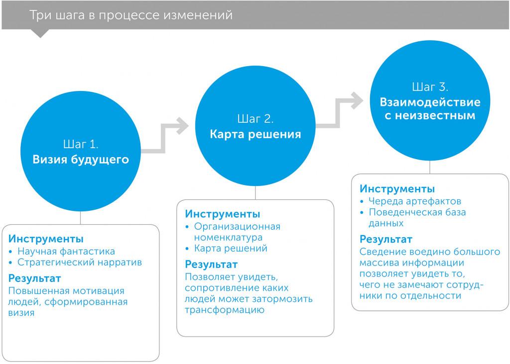 Во главе трансформации: как взять на себя ответственность за будущее компании, автор Натан Фарр | Kyivstar Business Hub, изображение №2