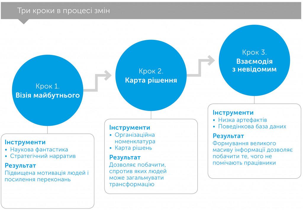 На чолі трансформації: як взяти на себе відповідальність за майбутнє компанії, автор Натан Фарр | Kyivstar Business Hub, зображення №2